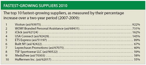 Top 10 Suppliers 2010
