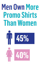 T-Shirt Facts