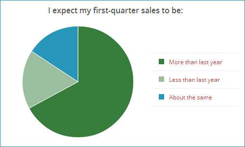 1st Quarter 2014 Sales Predictions