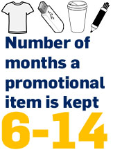 Part 3 of 4: How long promo products are kept and why consumers hold on to them for so long