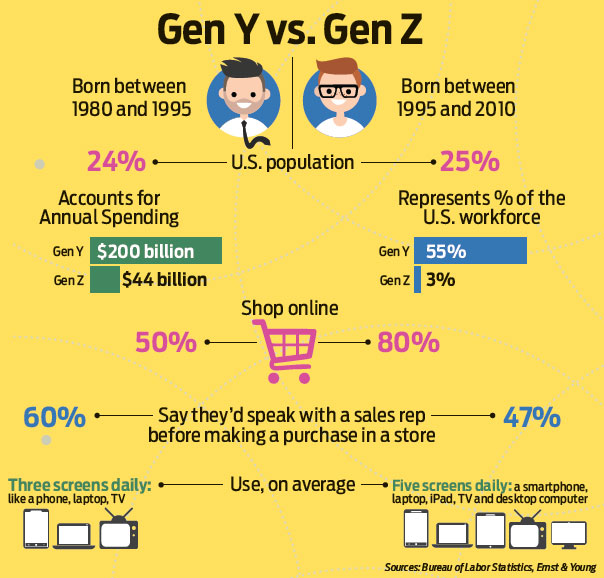 Image result for difference between gen z and millennials