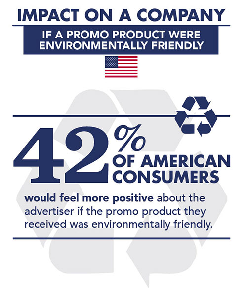 The Importance of Environmentally Friendly Promotional Products