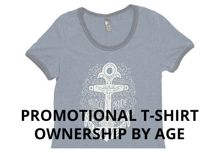 Promotional T-Shirt Ownership by Age