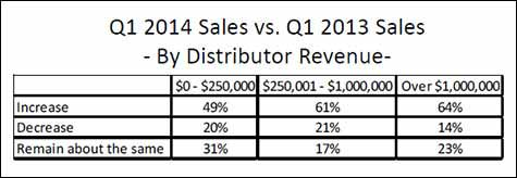 Q1 2014 Sales vs. Q1 2013 Sales - By Distributor Revenue