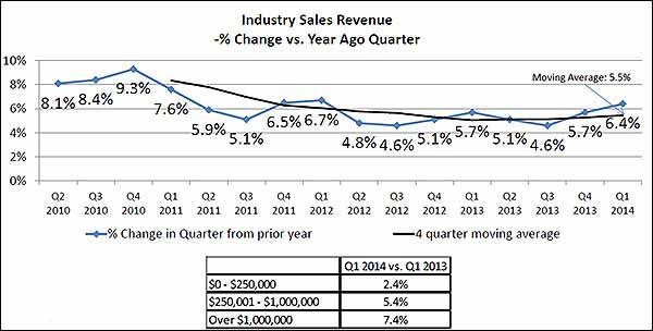 Industry Sales Revenue