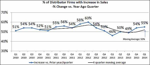 % of Distributor Firms with Increase in Sales