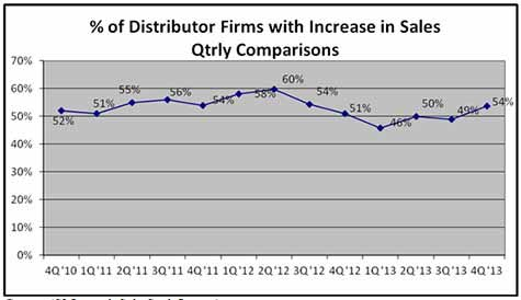 % Distributor Firms with Increase in Sales Qtrly Comparisons