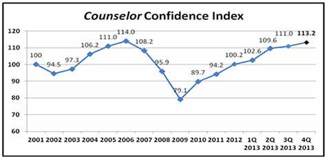 Counselor Confidence Index