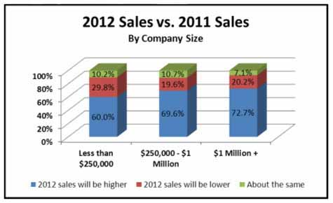 2013 Sales vs. 2012 Sales By company size