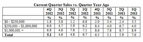 Current Quarter Sales vs. Quarter Year Ago