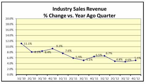 Industry Sales Revenue % Change vs. Year Ago Quarter