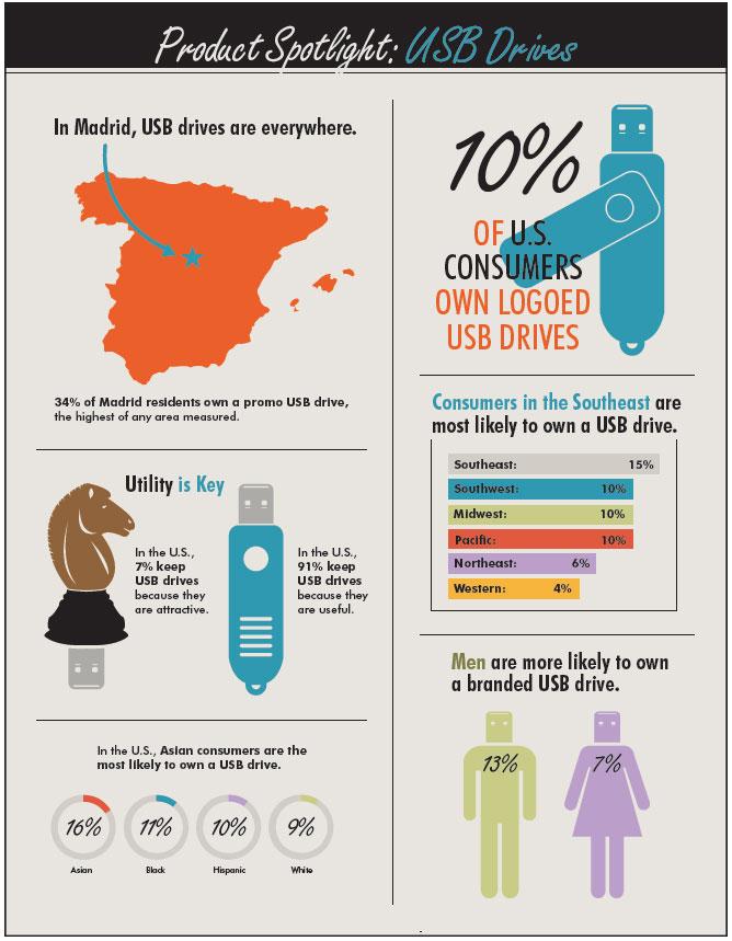 Promotional Product Spotlight: USB Drives