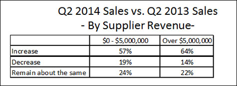 By Supplier Revenue