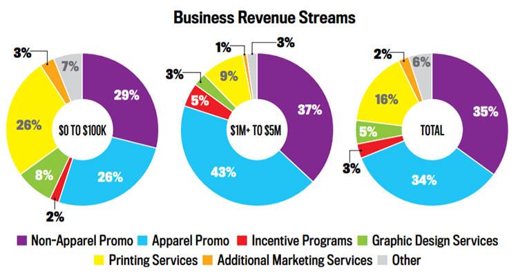 Business Revenue Streams Chart