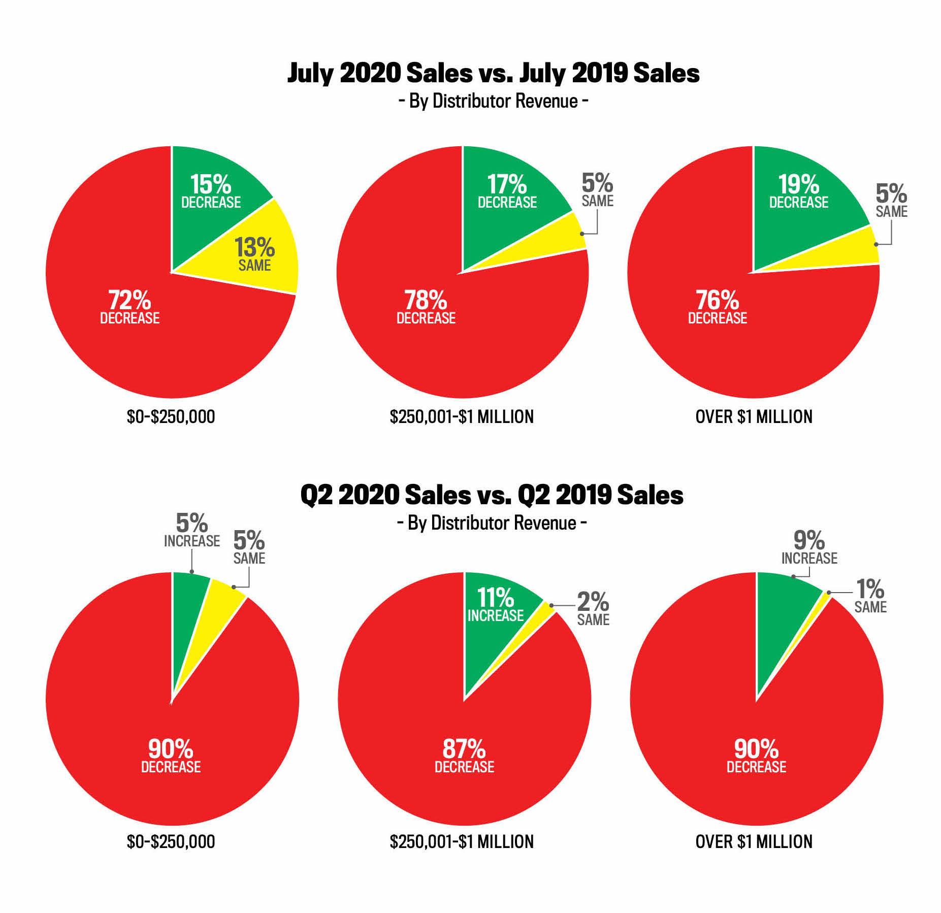 Promo Distributor Sales Improve In July