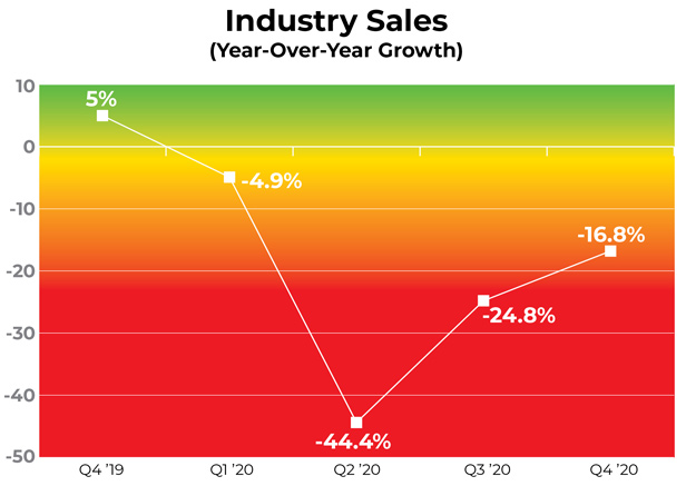Industry Sales line graph