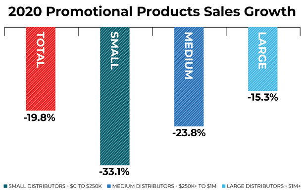 2020 Promo Products Sales Growth graph