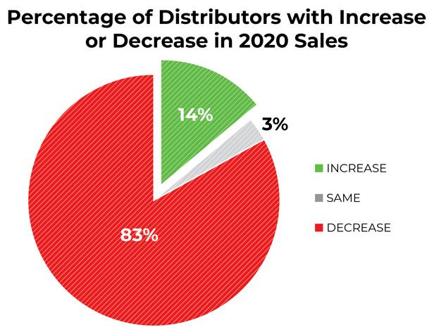 Distributors Sales Increase/Decrease pie chart