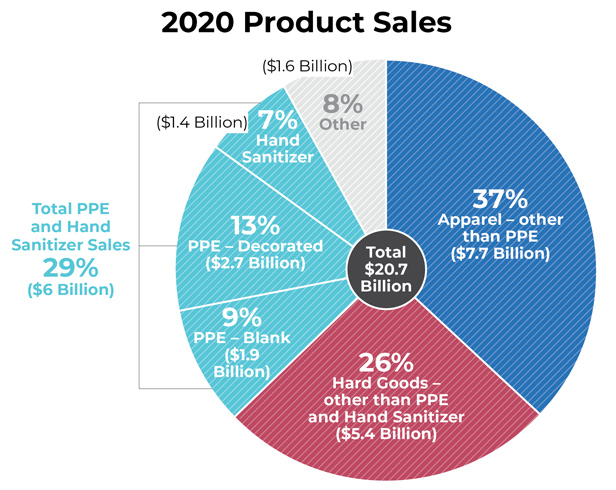 2020 Product Sales pie chart