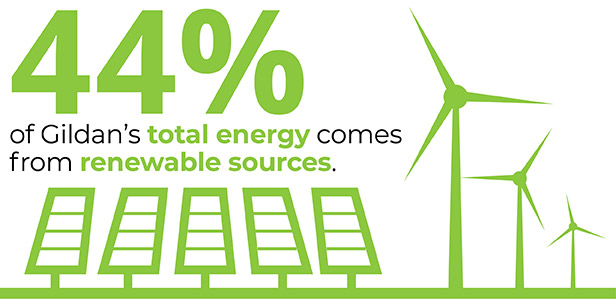 Stat about Gildan's renewable energy